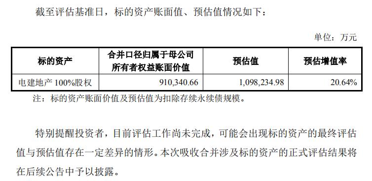 企示录 电建地产直指资本市场 是野心还是无奈?-中国网地产