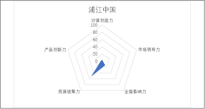 掘金物业|雷达扫描: 浦江中国遭遇重重挑战-中国网地产