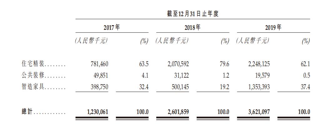 IPO视界 仓促赴港上市 雅城集团难掩业务发展失衡-中国网地产