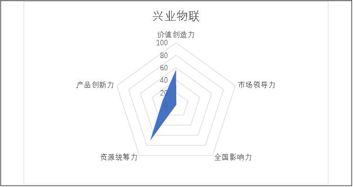 """掘金物业 雷达扫描:兴业物联难逃""""蚊型""""命运-中国网地产"""