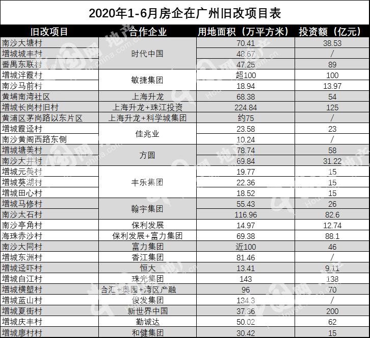透市 政府讓利房企入局 廣州舊改再提速-中國網地産