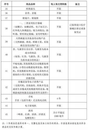 买买买!离岛免税购物限额提高至10万元!不限次数!(附商品清单)-中国网地产