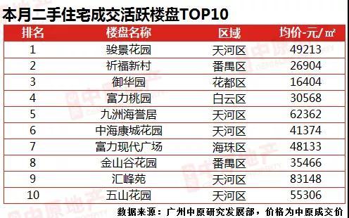 中原地产:6月广州二手中介网签量4266宗 环比微升0.2%-中国网地产