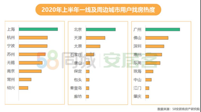 58同城、安居客2020年上半年樓市總結:重點19城租房熱度北京居首成都第二-中國網地産