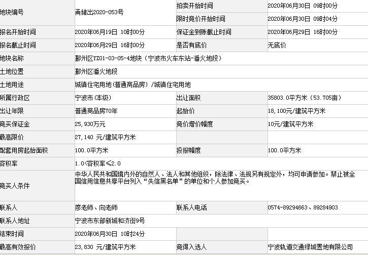 绿城+宁波轨交2日35.5亿斩获宁波两宗宅地 溢价率双超31%-中国网地产