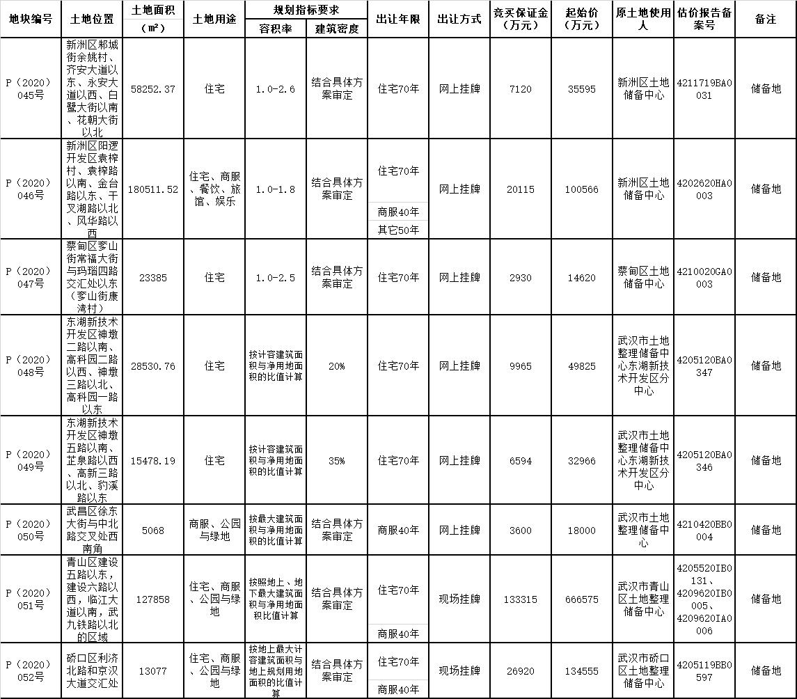 武汉市6宗地揽金32.97亿元 美好置业、实地地产各有斩获-中国网地产