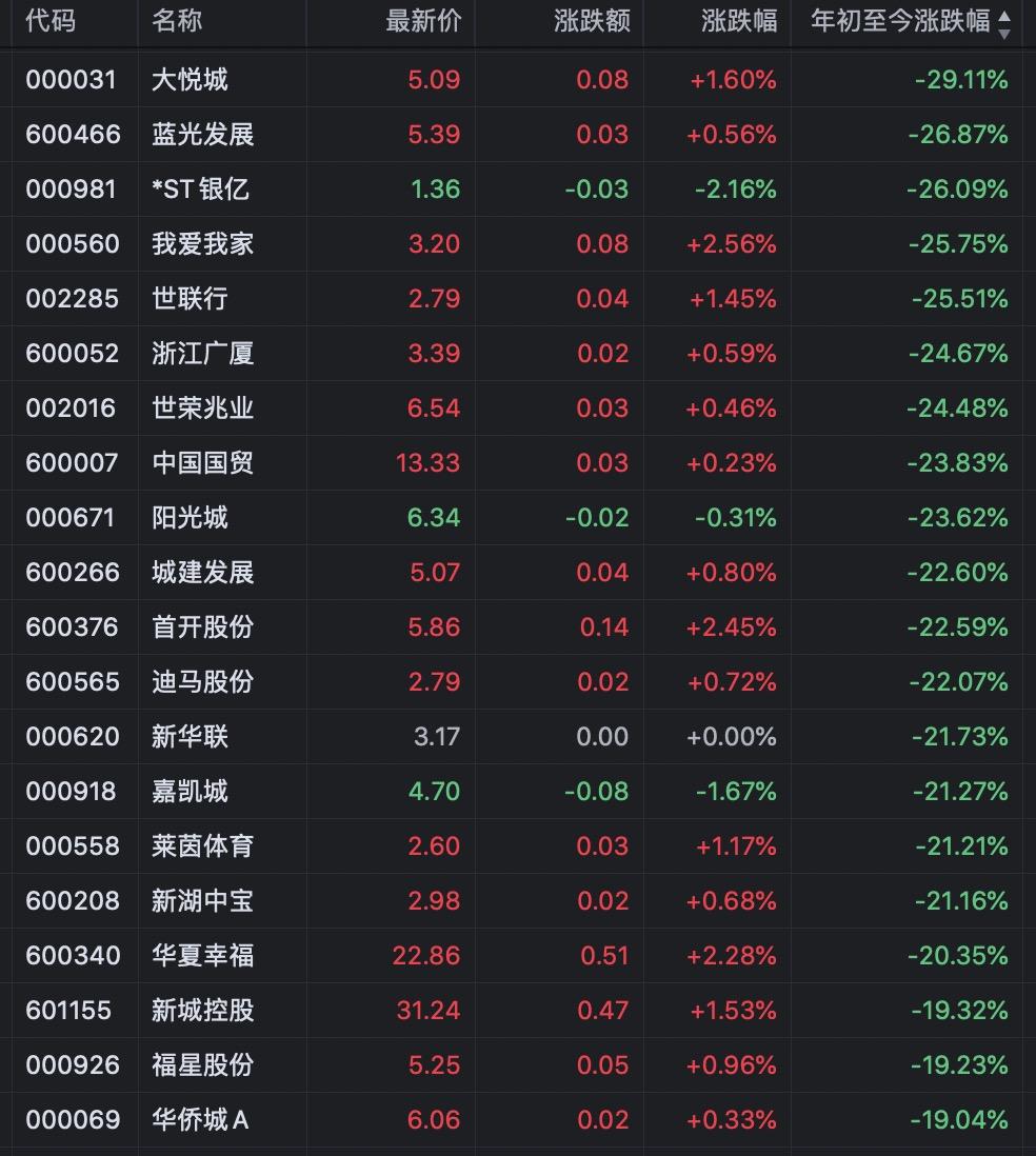地产股丨沪深上半年46只地产个股收涨 大悦城、蓝光发展领跌-中国网地产