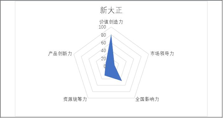 掘金物业|雷达扫描:新大正规模之战再添悬念-中国网地产