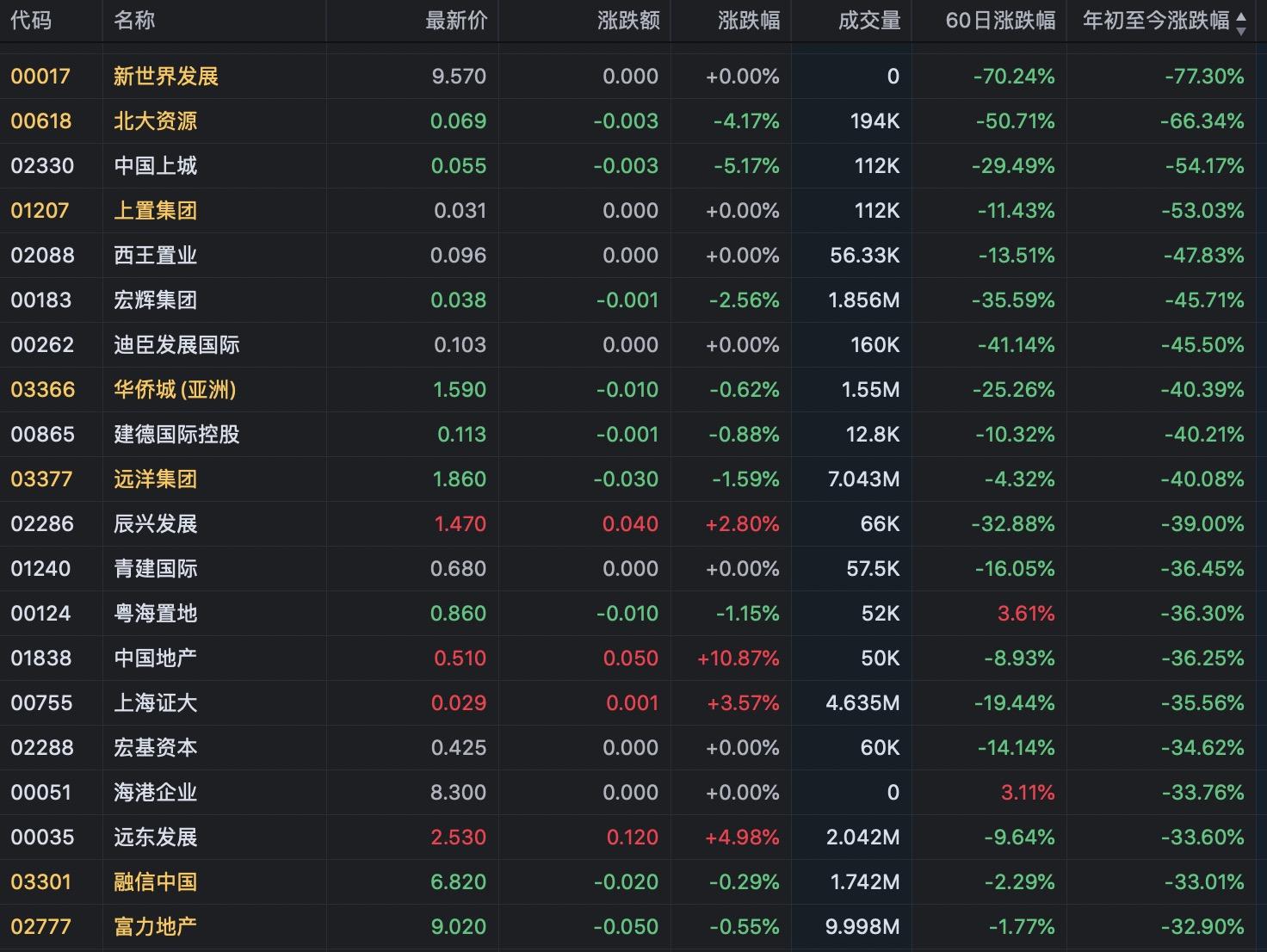 地产股丨恒指上半年117只地产个股下跌 56只跌幅超20%-中国网地产