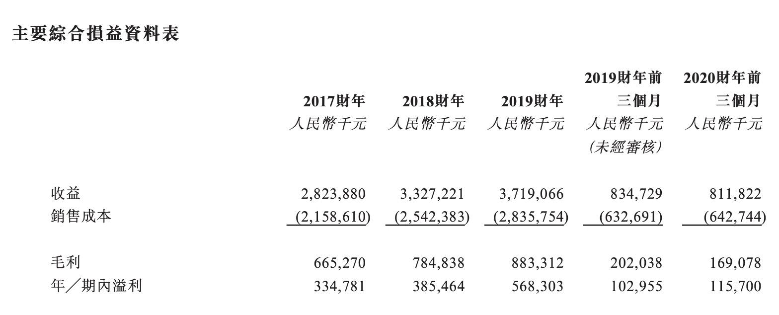 汇森家居港交所提交招股书 2019年中国收入占比7.6%-中国网地产