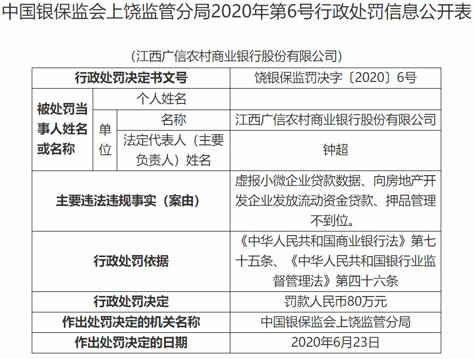 江西广信农商行因向房地产开发企业发放流动贷款被罚80万元-中国网地产