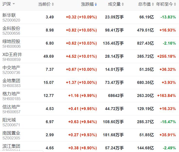 地产股收盘 | 沪指站上3000点 金科、绿地及金地等涨停-中国网地产