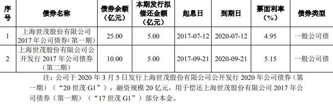 世茂股份:拟发行10亿元公司债券-中国网地产