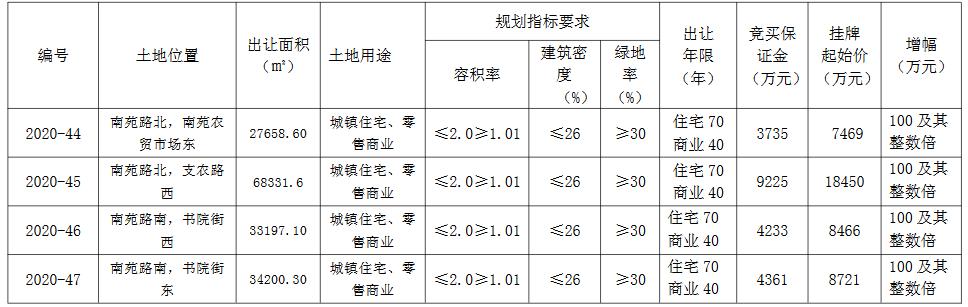 徐州市丰县4.3亿元出让4宗商住用地 总建面32.7万方-中国网地产