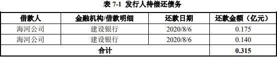 天津城投:發行20億元公司債券 票面利率3.66%-中國網地産