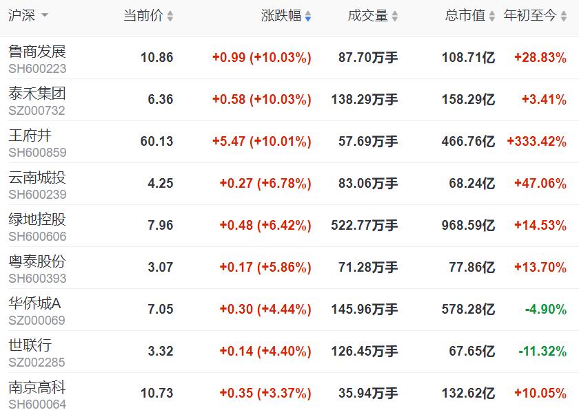 地产股收盘 | 沪指涨超2% 鲁商发展、王府井等涨停-中国网地产