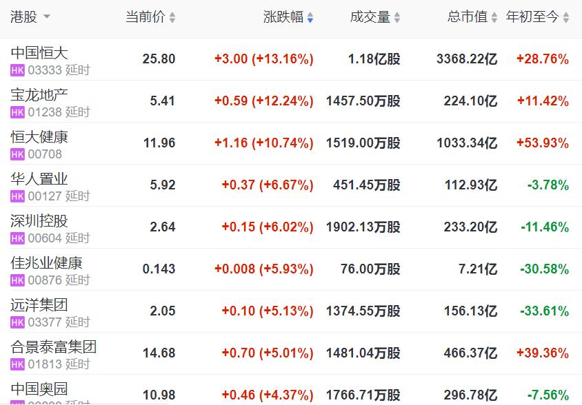 地产股收盘 | 恒指涨近1% 恒大涨超13% 保利物业领跌物业股-中国网地产