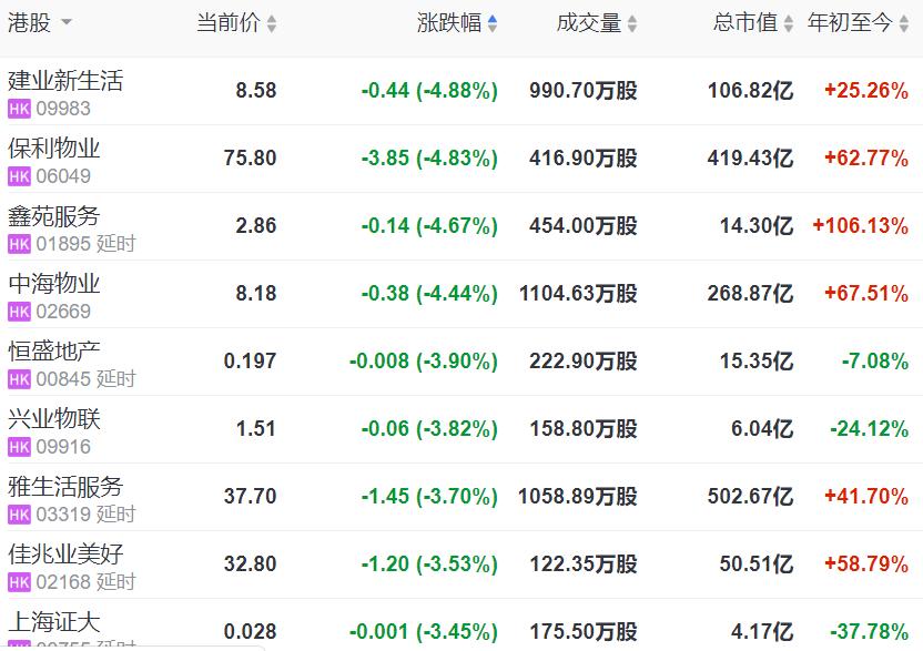 地産股收盤 | 恒指漲近1% 恒大漲超13% 保利物業領跌物業股-中國網地産