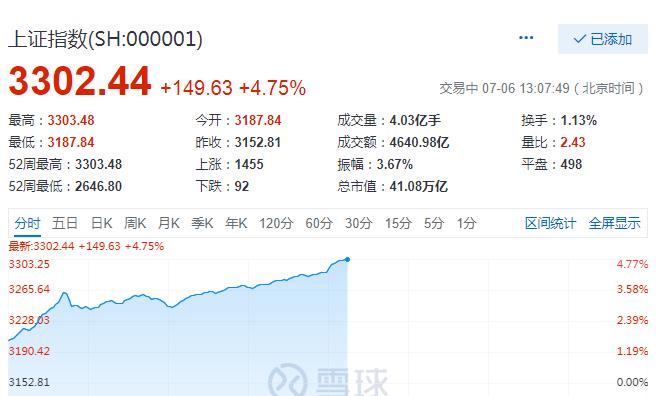 上证综指站上3300点 泰禾集团等9只地产股涨停-中国网地产