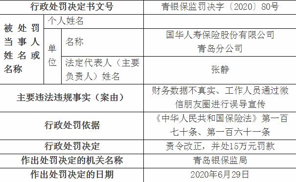 国华人寿保险青岛分公司因通过微信朋友圈进行误导宣传被罚15万元-中国网地产