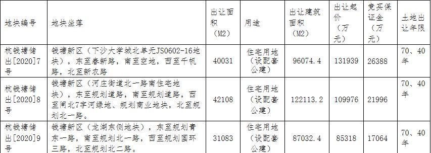杭州钱塘41.87亿元出让3宗地块 祥生17.09亿元竞得一宗-中国网地产