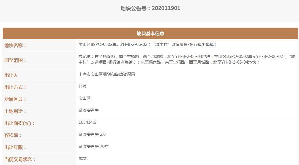 上海宝山区1宗征收安置房地块成功出让!