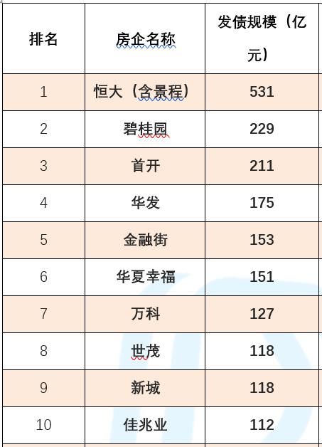 债市 | 上半年房企发债6506亿元超预期 未来将迎偿债高峰-中国网地产