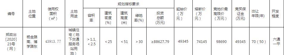 碧桂园8.42亿元竞得郑州杨金片区1宗住宅用地 成交单价1278万/亩