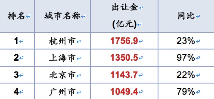 各城市土地市场热度逐步恢复,杭上北广等城市的表现尤为抢眼