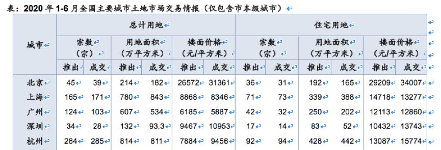 透市 杭上北广半年卖地均破千亿 下半年核心城市热度不减-中国网地产