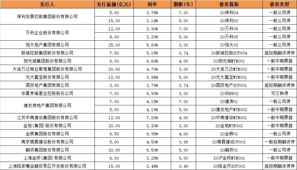 债市丨6月房企融资环比增37%  上市物业集中配股融资-中国网地产