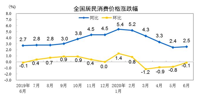 统计局:6月CPI同比上涨2.5% 居住价格同比下降0.6%-中国网地产
