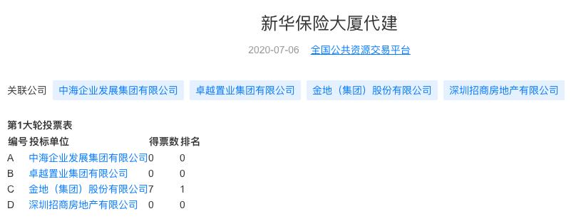 企示录|金地加速代建 如何玩转万亿蓝海?-中国网地产