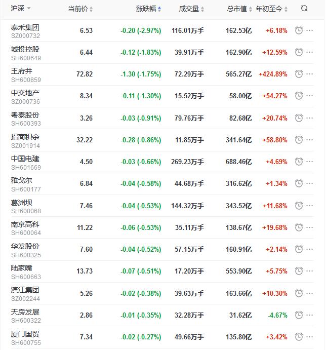 地产股收盘丨沪指下探回升收涨1.39% 豫园、绿地涨停-中国网地产