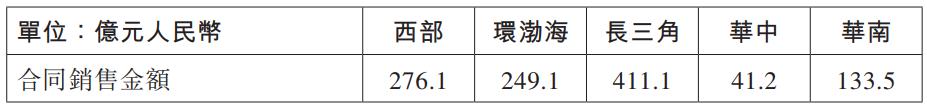 龙湖集团发布2020年前6月销售简报 销售额1111亿元