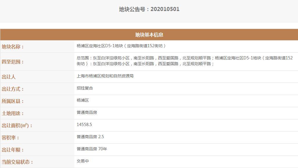 上海6宗地块集中出让 总成交价75.45亿元