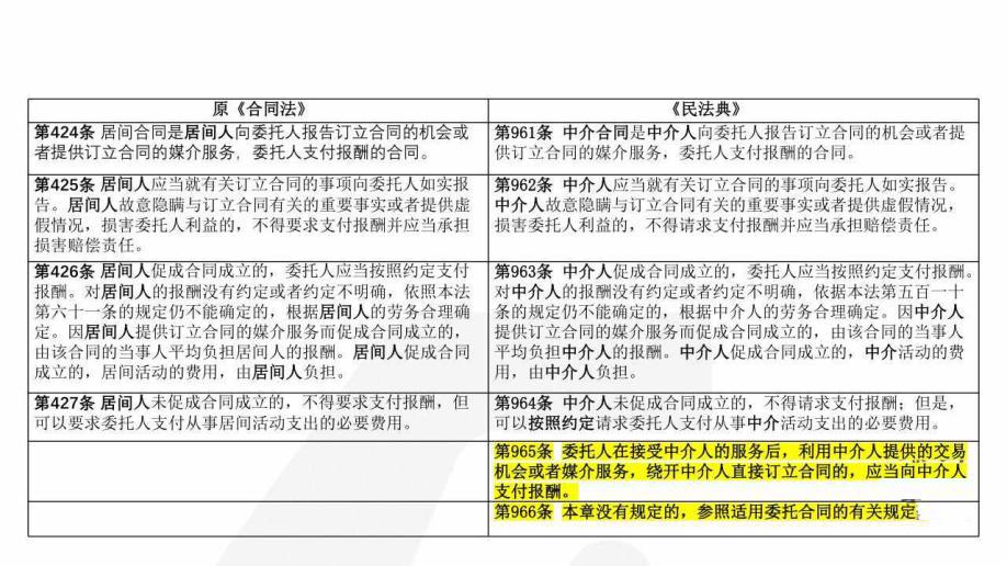 """买房租房""""跳单""""交易? 《民法典》:仍需支付报酬-中国网地产"""