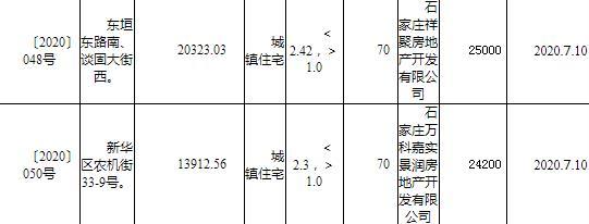 荣盛4.55亿元竞得石家庄1宗商住用地-中国网地产
