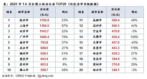 透市 上海半年卖地同比近翻番 第三季度再迎窗口期