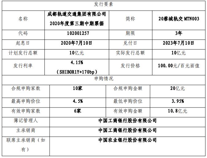 成都轨交:成功发行10亿元中期票据 票面利率4.15%-中国网地产