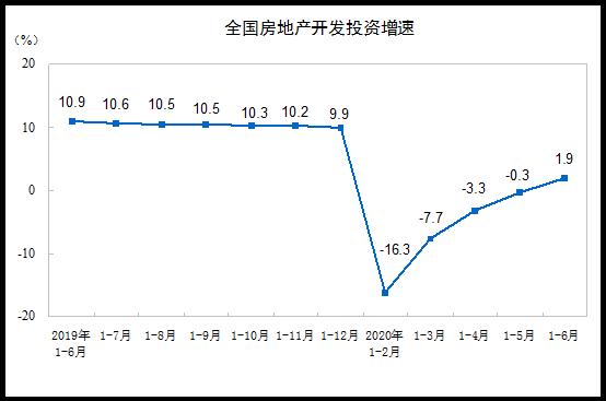 统计局:前6月商品房销售面积69404万平方米 同比下降8.4%
