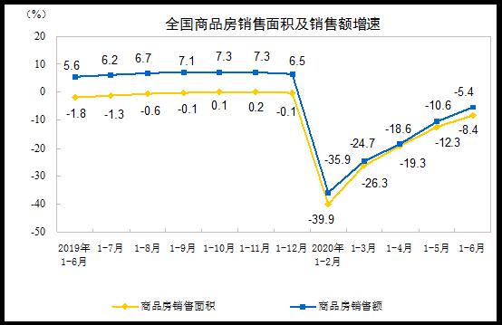 统计局:前6月商品房销售面积69404万平方米 同比下降8.4%-中国网地产