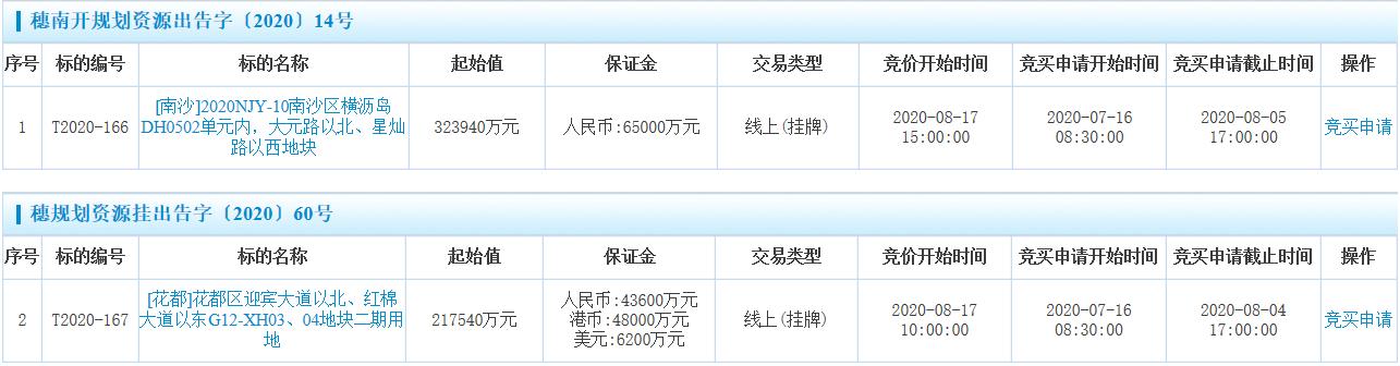 广州超54亿挂牌两地块 总土地面积超17万平-中国网地产