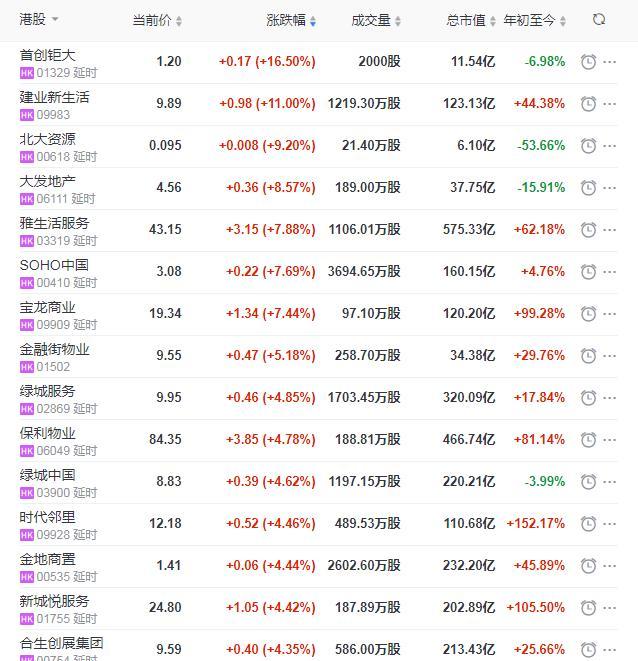 地产股收盘:上海证大收跌3.23%!