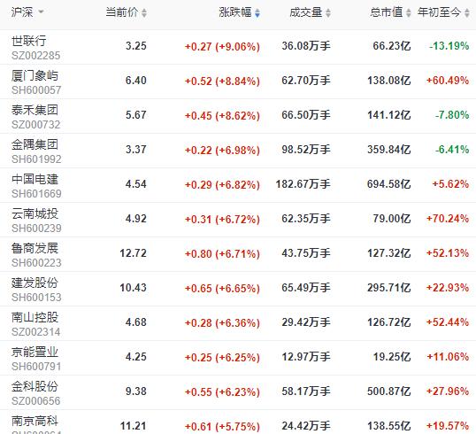 地产个股普涨:世联行涨超9% 厦门象屿涨8.84%