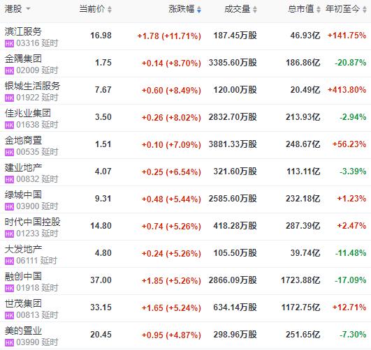 地产股:恒指震荡收跌0.12% 报25057.99点