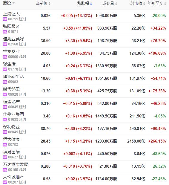 地产股收盘:恒指收涨0.82% 上海证大涨16.13%