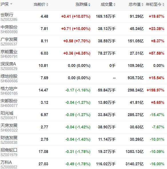 地产股收盘:A股三大股指低开低走 全线收跌