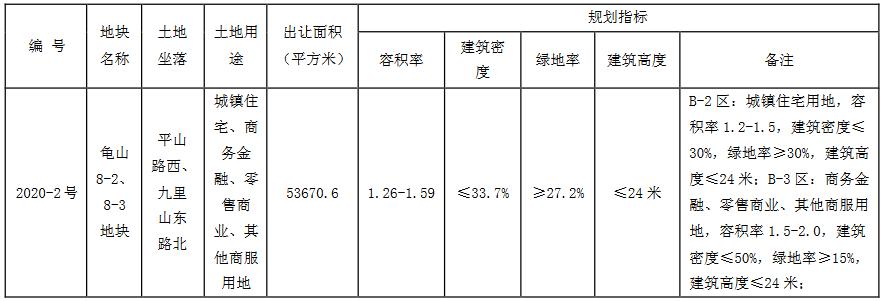 蘇寧置業2.74億元摘得徐州市鼓樓區一宗商住用地 樓面價3204.39元/㎡-中國網地産