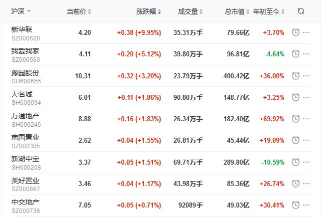 地产股:沪深两市高开 指数横盘震荡
